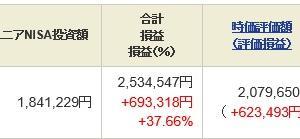 ジュニア NISA - 21 Week 22(164 週目 : +69.3 万円)x 2