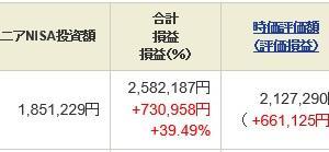 ジュニア NISA - 21 Week 23(165 週目 : +73.1 万円)x 2
