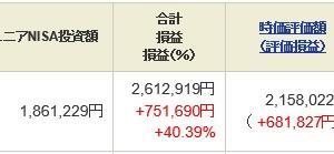 ジュニア NISA - 21 Week 24(166 週目 : +75.1 万円)x 2