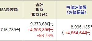 NISA - 21 Week 38(180 週目 : +947 万円)
