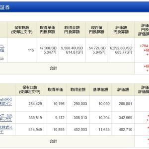 NISA - 19 Week 30(68 週目 : +243,767円)