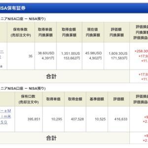 ジュニア NISA - 19 Week 34(72 週目 : +27,026 円)x 2