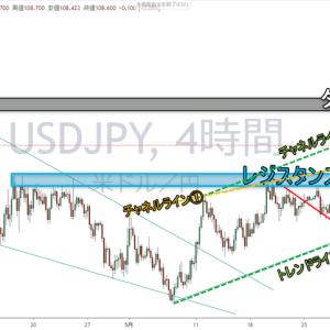 ドル円ターゲット突破!