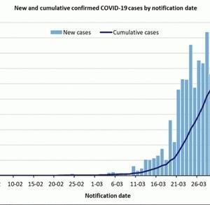 コロナウイルスの現在の状態と感染者数【オーストラリア】