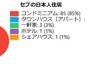セブ島の日本人分布図|皆どんな所に住んでるの?