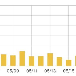 ブログを4ヶ月放置したらアクセス数や収益はどうなったか。
