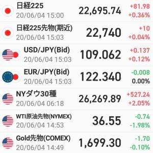 前日比81円98銭高・・・昼から+193.93