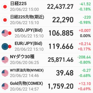 前営業日比41円52銭安・・・