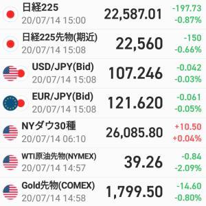 前日比197円73銭安・・・チロルチョコが数個買える利益