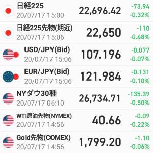 前日比73円94銭安・・・ダラダラ下げる
