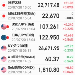 前営業日比21円06銭高・・・今週の食費は確保