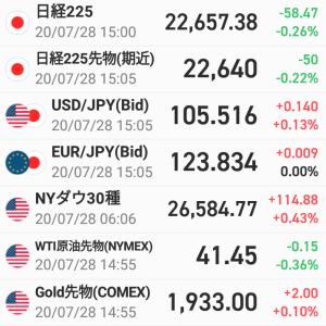 前日比58円47銭安・・・利益3,900円