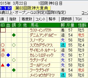 第63回阪神大賞典 買い目