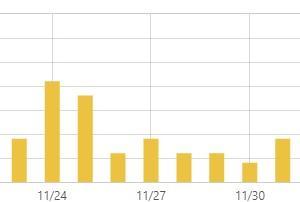 ブログ放置約3週間、でも毎日アクセス感謝! ~転職2ヶ月目~