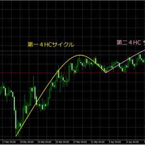 2020年4月10日 ポンド円 相場予想