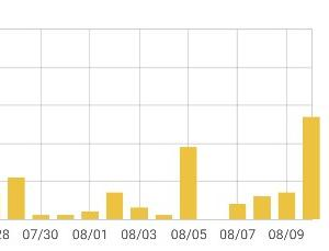 コバンザメ運営 そして、無料版はてなブログでアドセンス目指す!