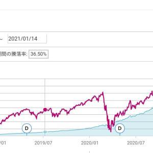米国株式: 強気こそが報われるのか