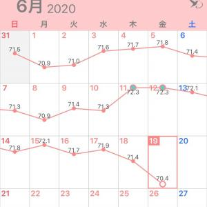 1日で1kg減!✩°。⋆⸜(* ॑꒳ ॑*  )⸝