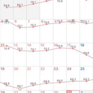 7月の結果……マイナス0.2kg٩(>ω<*)و