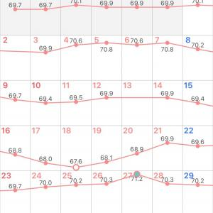 8月の結果……マイナス0.5kg٩(>ω<*)و
