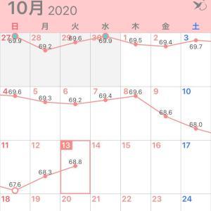 3日連続カロリーオーバー(((゜Д゜;)))