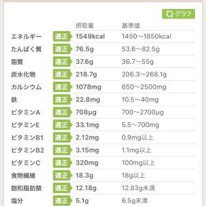 体質改善ダイエット3日目