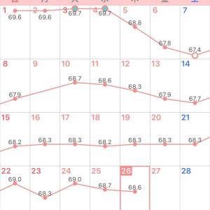 体質改善ダイエット32日目&甘い物欲爆発中!