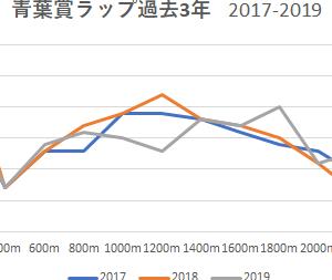 【青葉賞 2020】予想にむけて~ラップ展開と出走予定馬♡予習