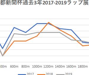 【京都新聞杯2020】予想にむけて~ラップ展開と出走予定馬♡予習 5/9