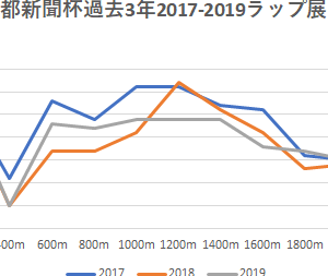 直江の【京都新聞杯 2020】予想・予想印5/9