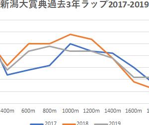 【新潟大賞典 2020】予想♡予想印5/10