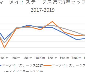 【マーメイドステークス 2020】予想♡予想印