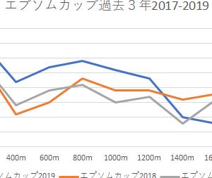 直江の【エプソムカップ 2020】予想・予想印