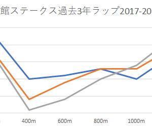 【函館スプリントステークス 2020】予想にむけて~ラップ展開と出走予定馬♡予習
