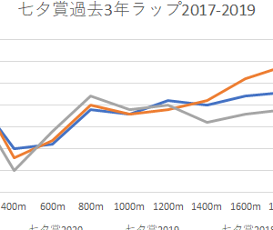 直江の【七夕賞 2020】予想・予想印
