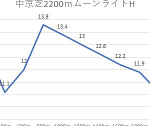 【神戸新聞杯 2020】的中予想にむけて~ラップ展開と出走予定馬♡予習