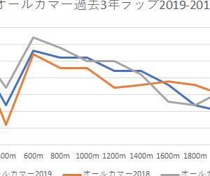 直江の予想印【オールカマー2020】9/27