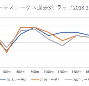 【マーチステークス 2021】競馬予想3/28・キース予想印・中山ダート1800