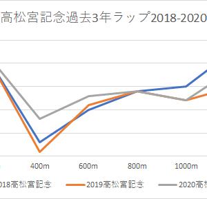 【高松宮記念 2021】かねたん予想印・競馬予想3/28