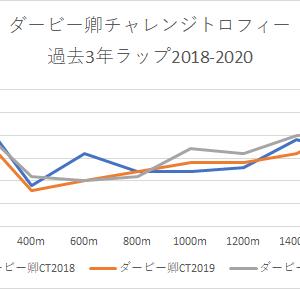 【ダービー卿チャレンジトロフィー 2021】競馬予想4/3・キースの予想印