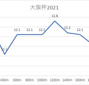 おさらい【大阪杯  2021】◎サリオス5着・勝馬レイパパレ