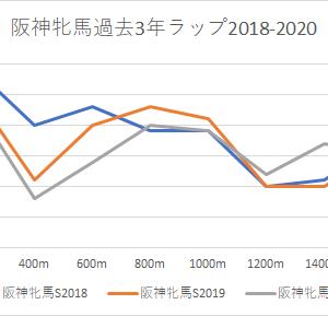 【阪神牝馬ステークス 2021】競馬予想4/10かねたんの予想印