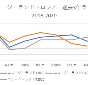 【ニュージーランドトロフィー 2021】競馬予想4/10かねたんの予想印