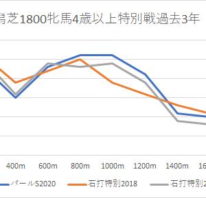 【福島牝馬ステークス 2021】競馬予想4/24・4キースの予想印