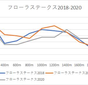 【フローラステークス 2021】競馬予想4/25かねたんの予想印