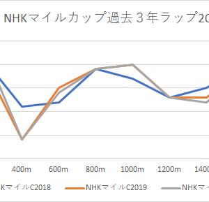 【NHKマイルカップ 2021】競馬予想5/9・かねたんの予想印
