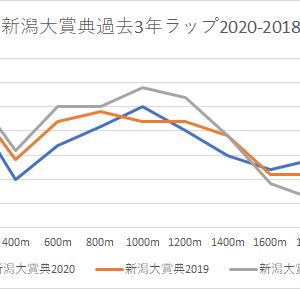 【新潟大賞典 2021】競馬予想5/9・キースの予想印