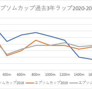 【エプソムカップ 2021】競馬予想・かねたんの予想印6/13