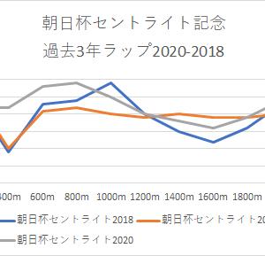 【朝日杯セントライト記念 2021】競馬予想9/20・キースの予想印