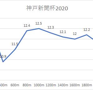 【神戸新聞杯 2021】競馬予想9/26・キースの予想印
